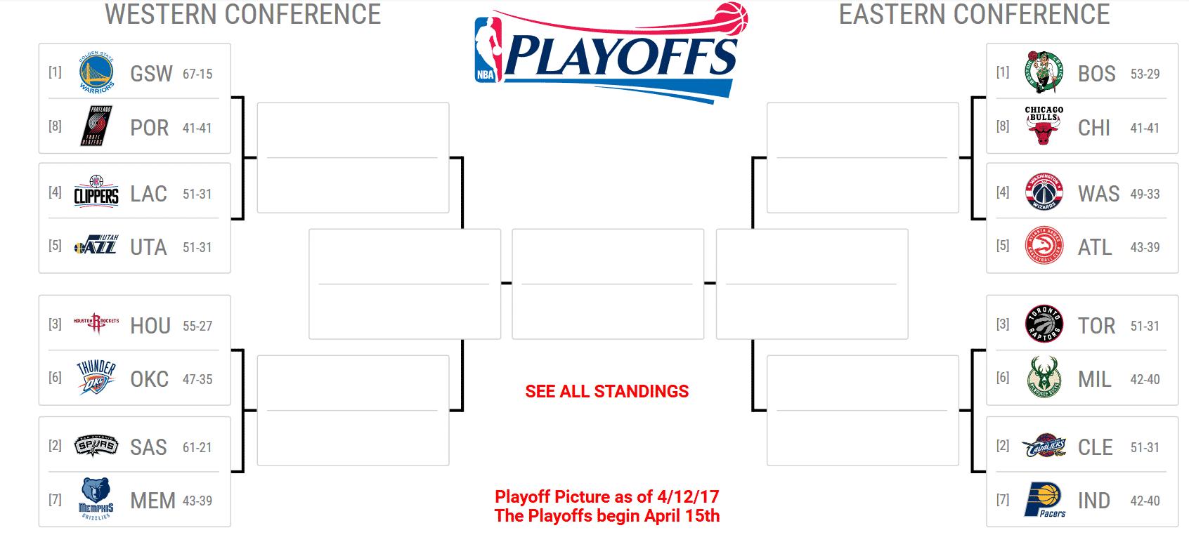 Boston devant Cleveland à l'est, Indiana et Chicago qualifiés