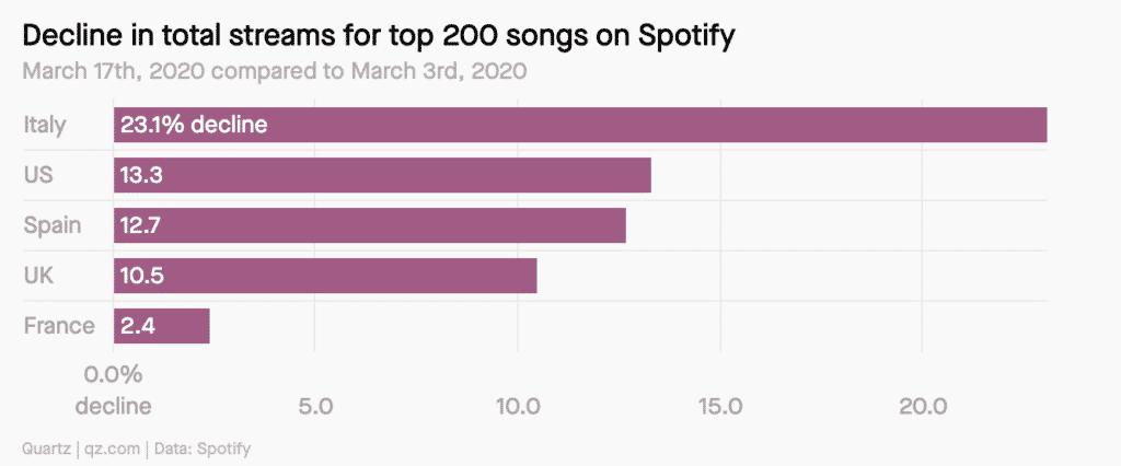 Top 200 Spotify Quartz