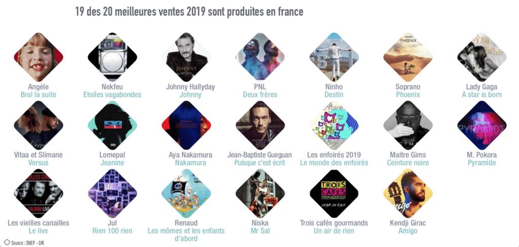 SNEP Top Artistes 2019
